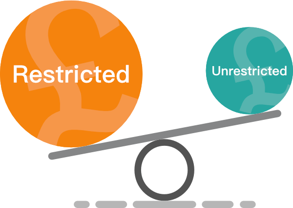 Restricted unresticted income balance